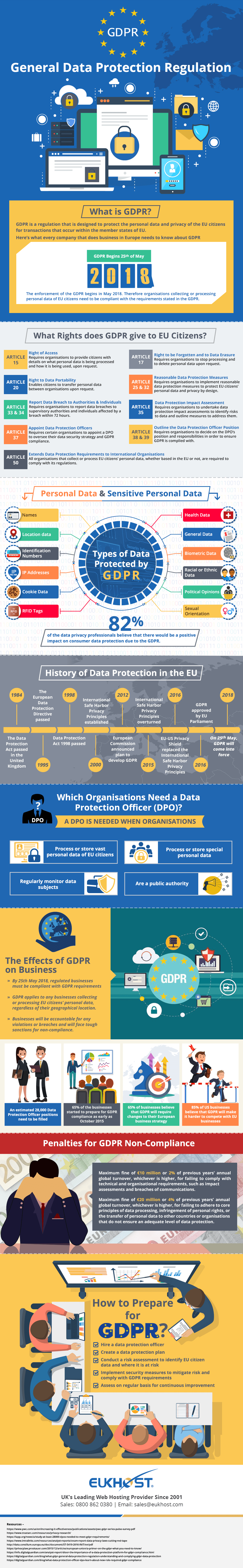 GDPR infographic by EUKHost